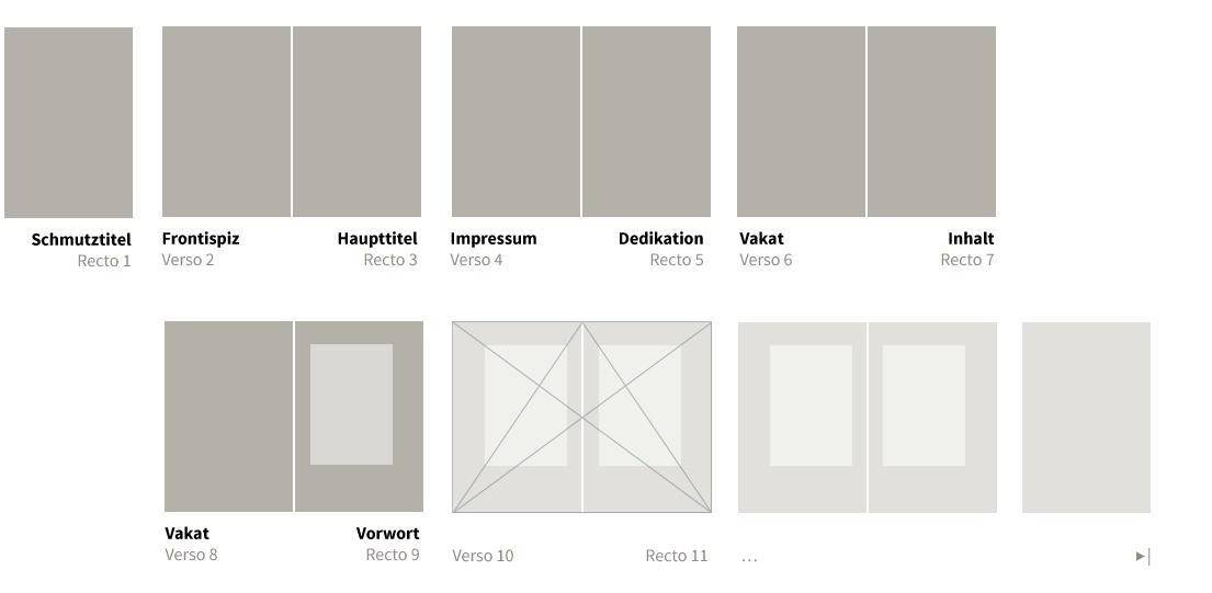 Satzspiegel: Wie werden Buchsatzspiegel und Gestaltungsraster konstruiert? Was ist eine Titelei und weshalb benötigt man sie? Ab welcher Seite wird paginiert? Welchen Zweck haben Satzspiegel und Gestaltungsraster? Verwendet man sie auch bei Websites?
