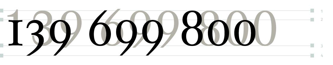Zahlen: Wo und warum werden Mediävalziffern, Majuskelziffern oder Tabellenziffern verwendet? Welche sind wo besser lesbar? Welche Zahlen werden wie gegliedert? Und wie werden Telefonnummern nach der aktuellen Norm der ITU oder DIN geschrieben?